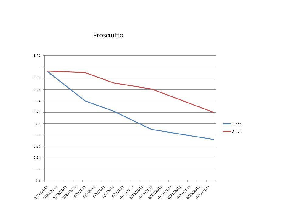 Prosciutto AW Chart
